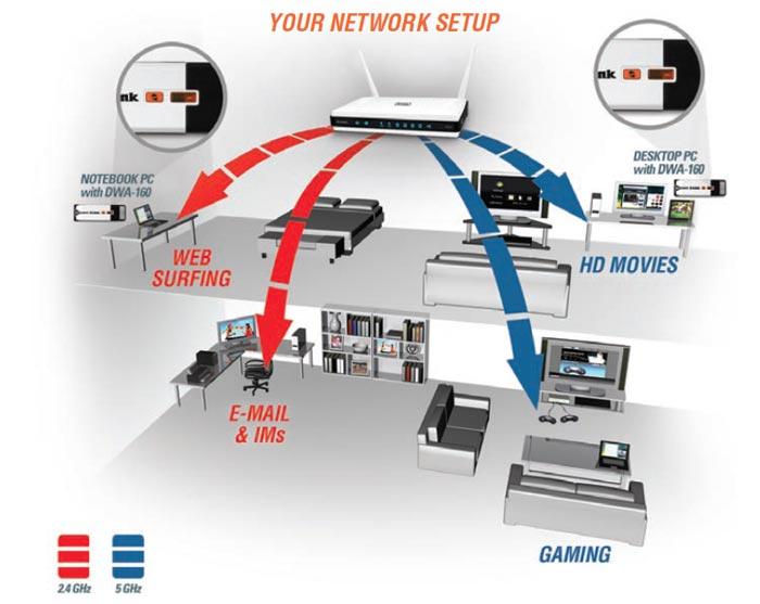 d link wireless n600 usb manual