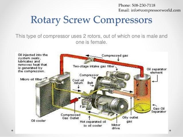 airpower air compressor maintenance manual pdf
