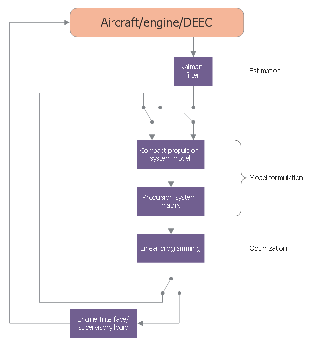 aircraft performance and design solution manual free download