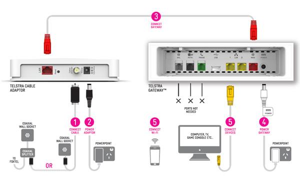 telstra frontier gateway user manual