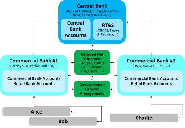 electronic versus manual trust transactions